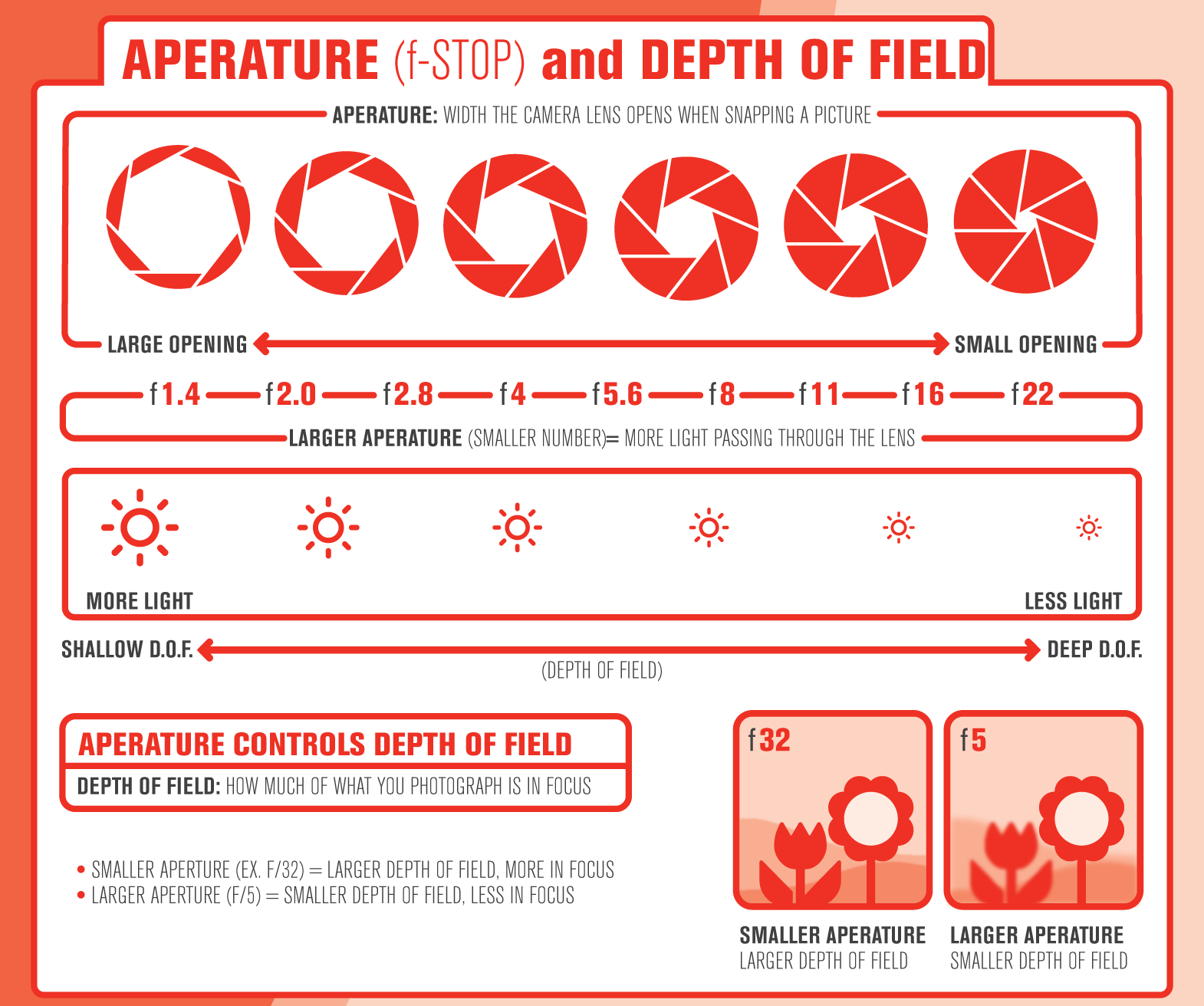 depth of field and aperture relationship memes