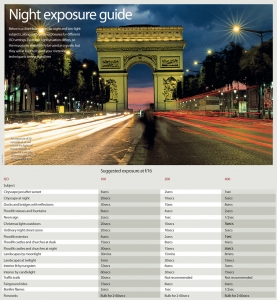 Night photography exposure guide photography cheat sheet
