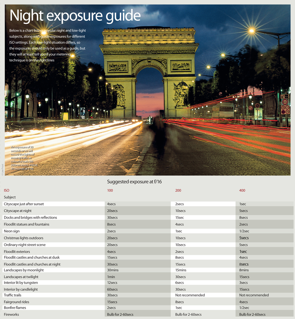 Night Photography Exposure Cheat Sheet